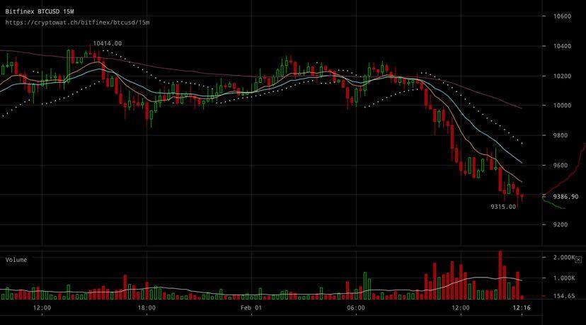 График изменения стоимости криптовалюты