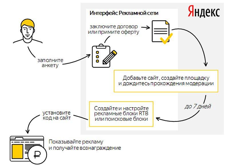 Схема работы вебмастера и РСЯ