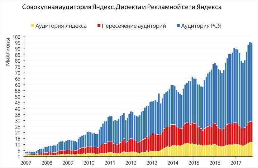 Аудитория рекламной сети Яндекс