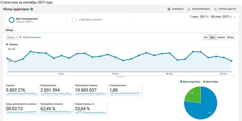Статистика одного популярного блога