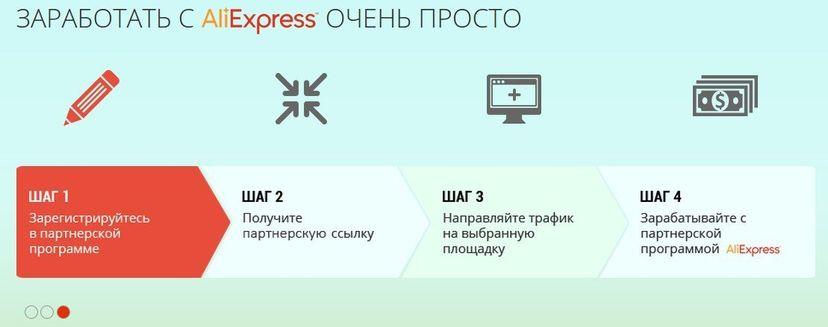 Партнерская программа от АлиЭкспресс