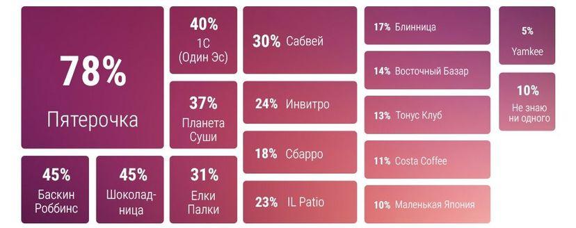 Самые популярные в России франшизы