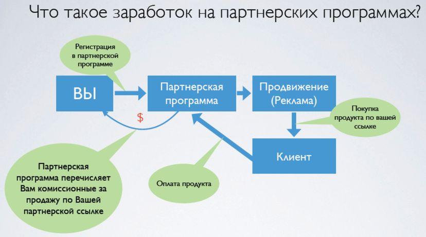 Схема ззаработка на партнерках