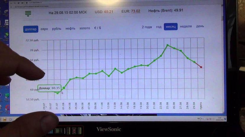 Анализ курса валют