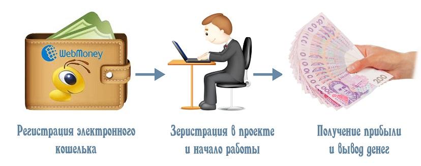 Выплаты в интернете