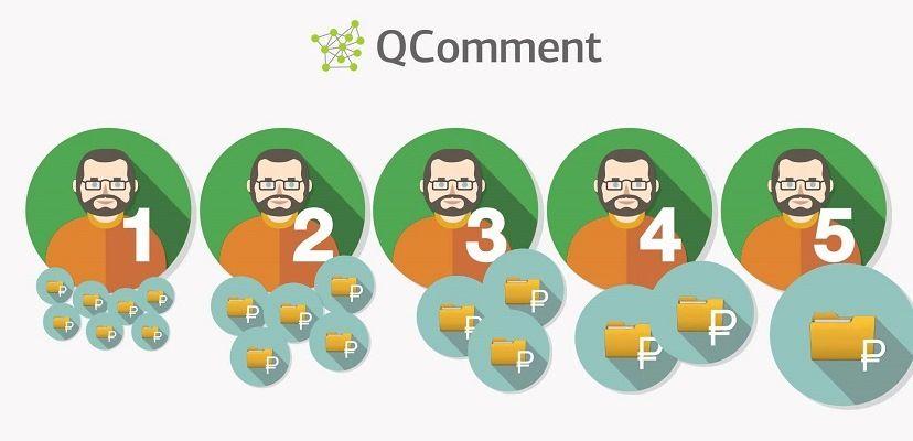 Написание отзывов и комментариев